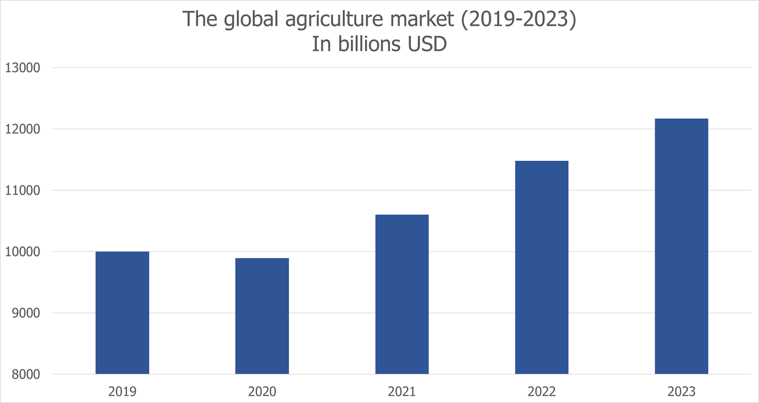 The global agriculture market (2019-2023)