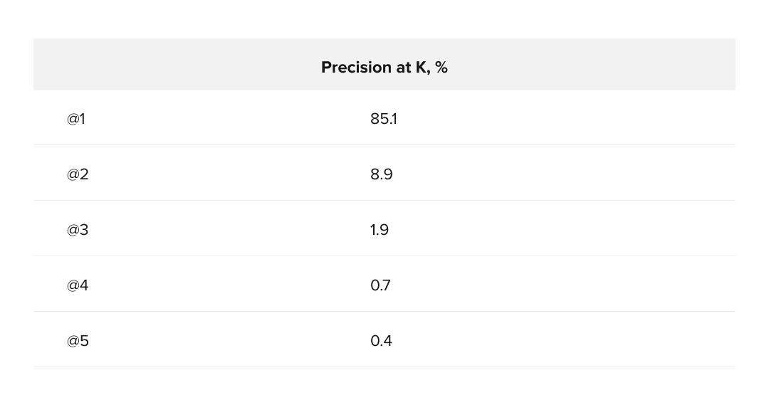 Precision at K for top 5 descriptions