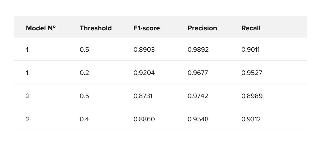 Leaves filtering model evaluation metrics