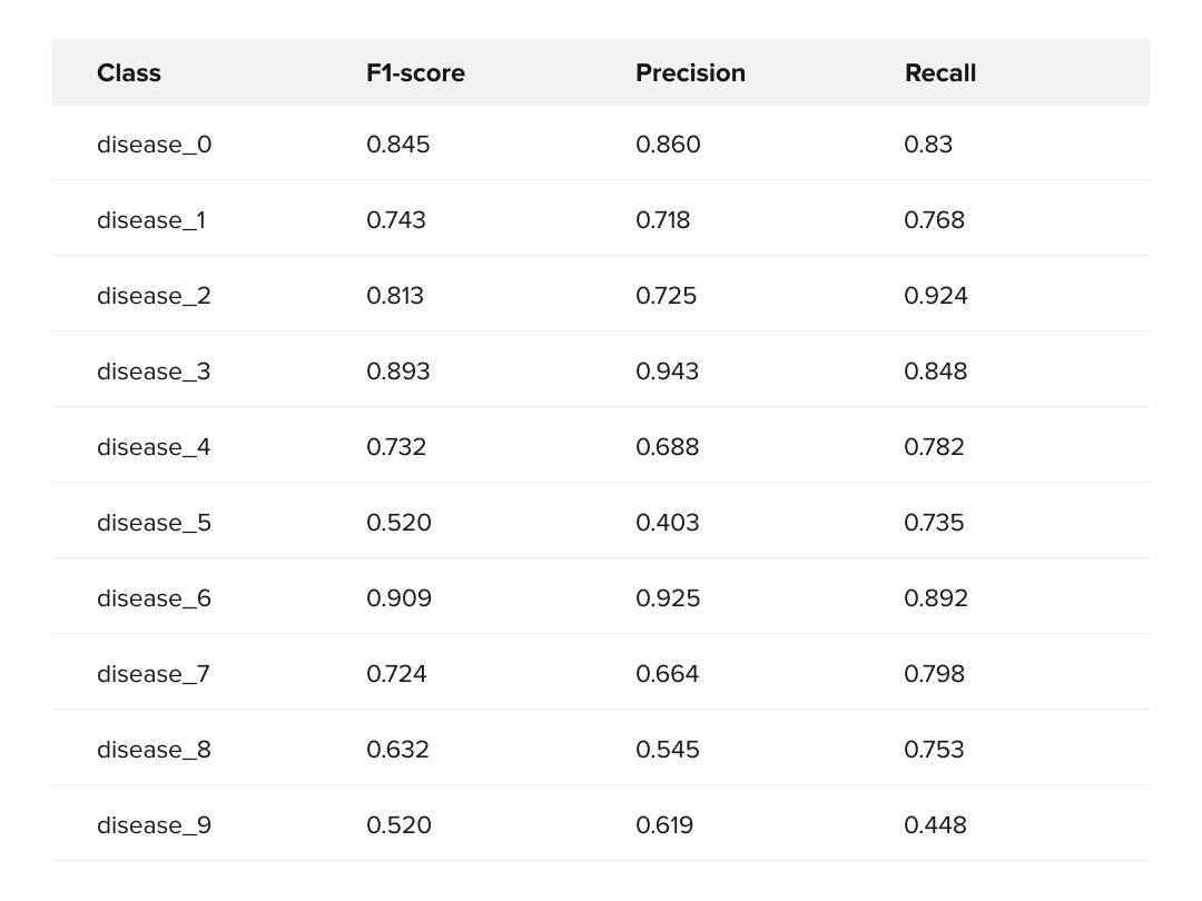 1vsAll Classifiers evaluation metrics